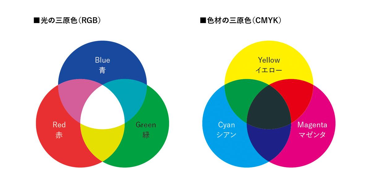 配色とは「光の三原色」と「色材の三原色」があります。